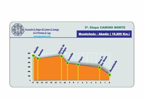 Etapa 03: Mondoñedo - Abadín