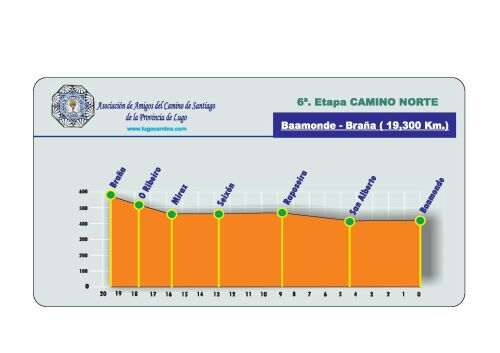 Etapa 06: Baamonde - Braña