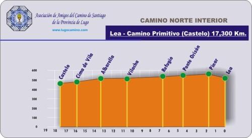 Etapa 03: Lea - Castelo (Lugo-C.Primitivo)