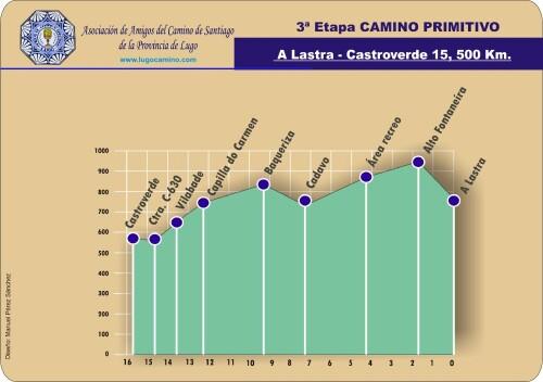 Etapa 03: A Lastra - Castroverde