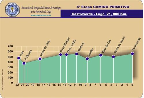 Etapa 04: Castroverde - Lugo
